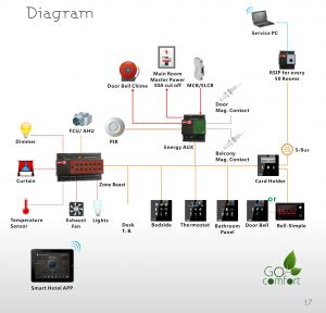 SmartHotel – Smart G4 Control Canada