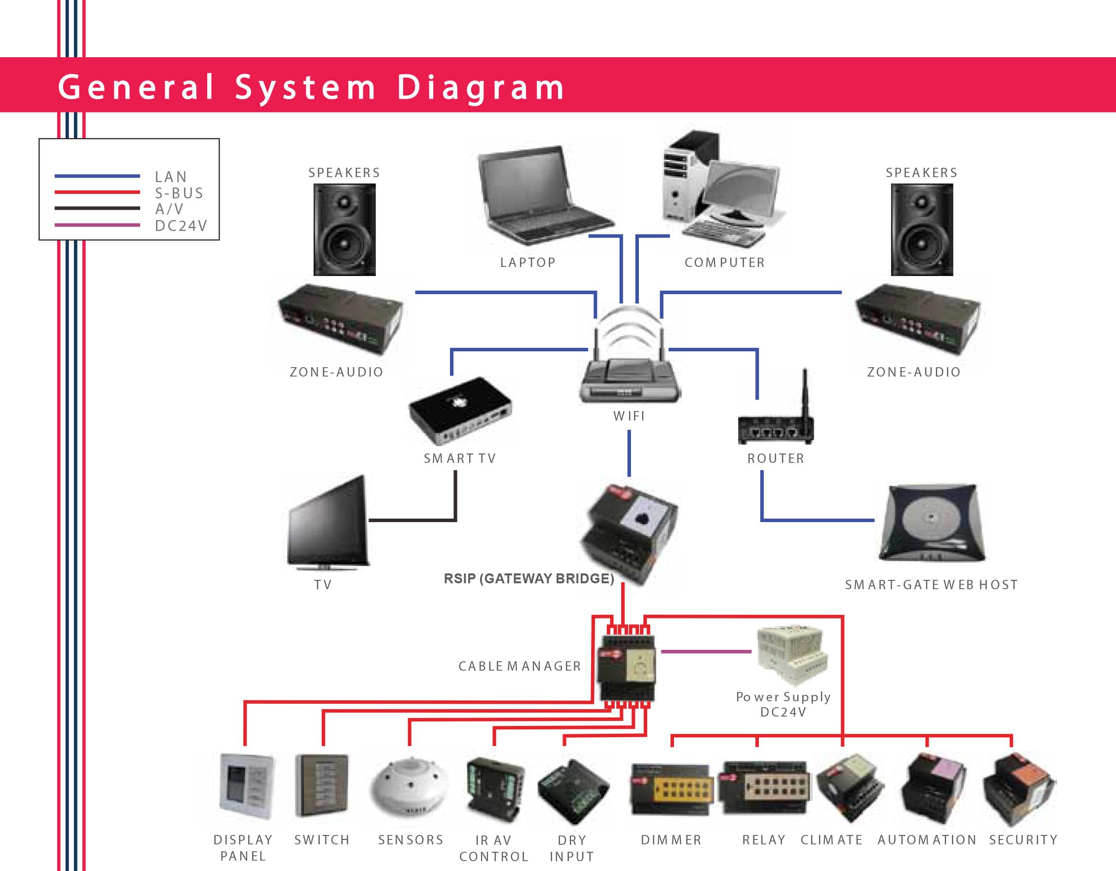 Smarthome Smart G4 Control Canada Home Computer Network Diagram Nos Promos Stadium